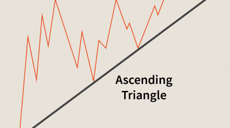 Guide to Trading the Triangles Pattern on ExpertOption